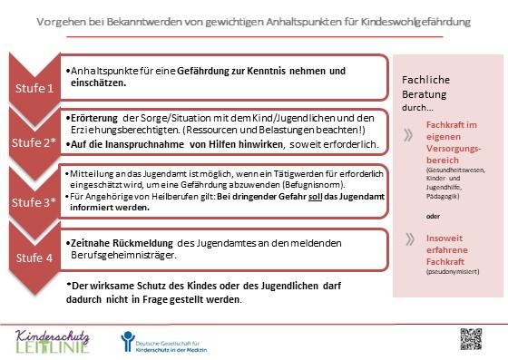 2021_07_22_Änderung KKG 2021_Vorgehen bei Verdacht auf Kindeswohlgefährdung.jpg